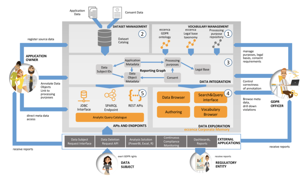 Architecture of the eccenca Corporate Memory – GDPR Solution Package