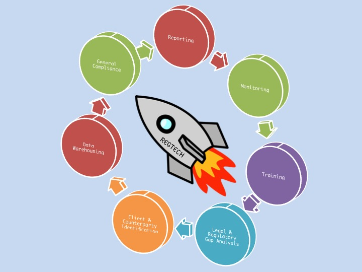 PlanetCompliance RegTech categories