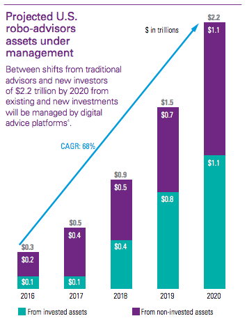 projected-us-robo-advisors-assets-under-management-kpmg-report