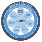 GDPR – The Challenges and the Opportunity (Part 2): Data Subject Rights